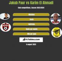 Jakub Paur vs Karim El Ahmadi h2h player stats