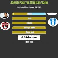 Jakub Paur vs Kristian Vallo h2h player stats