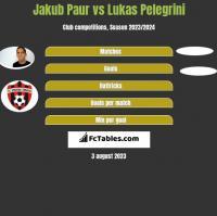 Jakub Paur vs Lukas Pelegrini h2h player stats