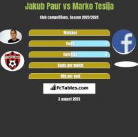 Jakub Paur vs Marko Tesija h2h player stats