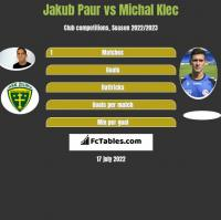 Jakub Paur vs Michal Klec h2h player stats