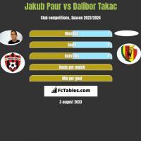 Jakub Paur vs Dalibor Takac h2h player stats