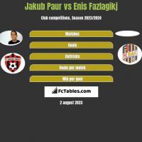 Jakub Paur vs Enis Fazlagikj h2h player stats