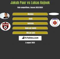 Jakub Paur vs Lukas Kojnok h2h player stats