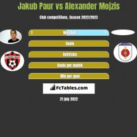 Jakub Paur vs Alexander Mojzis h2h player stats