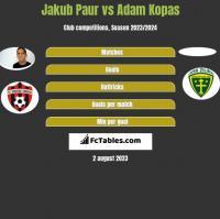 Jakub Paur vs Adam Kopas h2h player stats