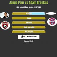Jakub Paur vs Adam Brenkus h2h player stats