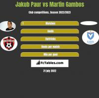 Jakub Paur vs Martin Gambos h2h player stats