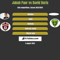 Jakub Paur vs David Duris h2h player stats