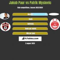 Jakub Paur vs Patrik Myslovic h2h player stats