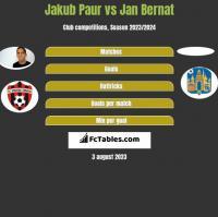 Jakub Paur vs Jan Bernat h2h player stats