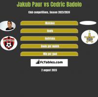 Jakub Paur vs Cedric Badolo h2h player stats