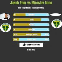 Jakub Paur vs Miroslav Gono h2h player stats