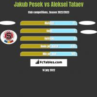 Jakub Pesek vs Aleksei Tataev h2h player stats