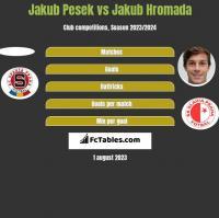 Jakub Pesek vs Jakub Hromada h2h player stats