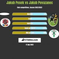 Jakub Pesek vs Jakub Povazanec h2h player stats
