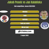 Jakub Pesek vs Jan Kalabiska h2h player stats