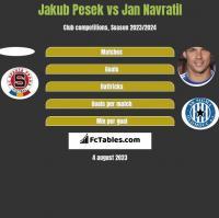 Jakub Pesek vs Jan Navratil h2h player stats