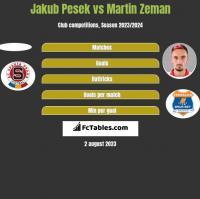 Jakub Pesek vs Martin Zeman h2h player stats