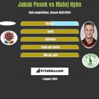 Jakub Pesek vs Matej Hybs h2h player stats