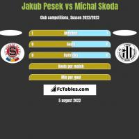 Jakub Pesek vs Michal Skoda h2h player stats