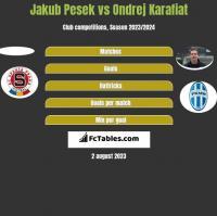 Jakub Pesek vs Ondrej Karafiat h2h player stats