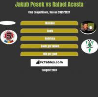 Jakub Pesek vs Rafael Acosta h2h player stats