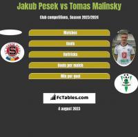 Jakub Pesek vs Tomas Malinsky h2h player stats