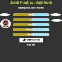 Jakub Pesek vs Jakub Rezek h2h player stats