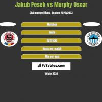 Jakub Pesek vs Murphy Oscar h2h player stats