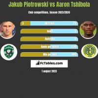 Jakub Piotrowski vs Aaron Tshibola h2h player stats