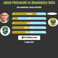 Jakub Piotrowski vs Aboubakary Koita h2h player stats