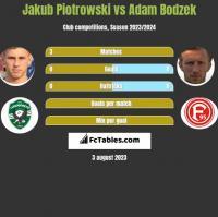 Jakub Piotrowski vs Adam Bodzek h2h player stats