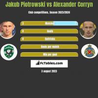 Jakub Piotrowski vs Alexander Corryn h2h player stats