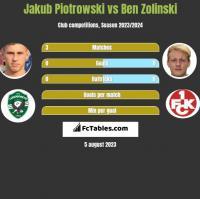 Jakub Piotrowski vs Ben Zolinski h2h player stats