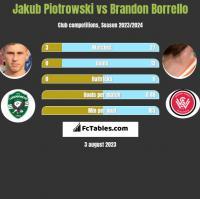 Jakub Piotrowski vs Brandon Borrello h2h player stats