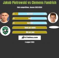 Jakub Piotrowski vs Clemens Fandrich h2h player stats