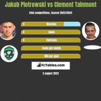 Jakub Piotrowski vs Clement Tainmont h2h player stats