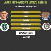 Jakub Piotrowski vs Dimitrij Nazarov h2h player stats