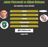 Jakub Piotrowski vs Djihad Bizimana h2h player stats