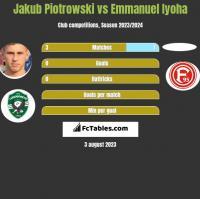 Jakub Piotrowski vs Emmanuel Iyoha h2h player stats
