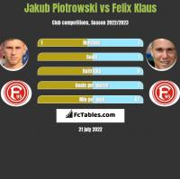 Jakub Piotrowski vs Felix Klaus h2h player stats
