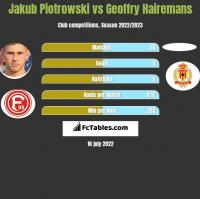 Jakub Piotrowski vs Geoffry Hairemans h2h player stats
