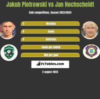 Jakub Piotrowski vs Jan Hochscheidt h2h player stats