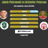 Jakub Piotrowski vs Kristoffer Peterson h2h player stats