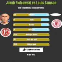 Jakub Piotrowski vs Louis Samson h2h player stats