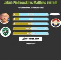 Jakub Piotrowski vs Matthias Verreth h2h player stats