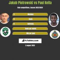 Jakub Piotrowski vs Paul Keita h2h player stats