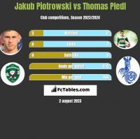 Jakub Piotrowski vs Thomas Pledl h2h player stats