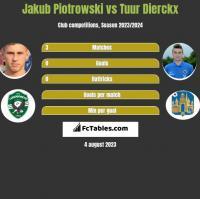 Jakub Piotrowski vs Tuur Dierckx h2h player stats